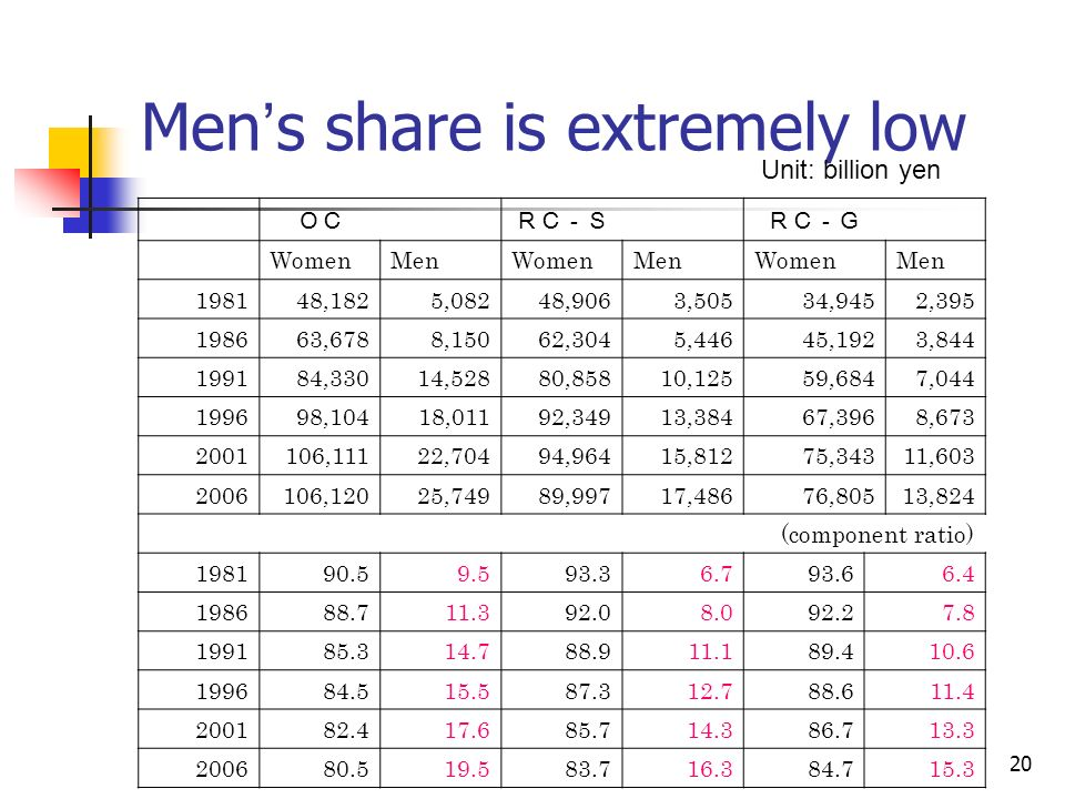 20 Men s share is extremely low Unit: billion yen WomenMenWomenMenWomenMen 198148,1825,08248,9063,50534,9452,395 198663,6788,15062,3045,44645,1923,844 199184,33014,52880,85810,12559,6847,044 199698,10418,01192,34913,38467,3968,673 2001106,11122,70494,96415,81275,34311,603 2006106,12025,74989,99717,48676,80513,824 (component ratio) 198190.59.593.36.793.66.4 198688.711.392.08.092.27.8 199185.314.788.911.189.410.6 199684.515.587.312.788.611.4 200182.417.685.714.386.713.3 200680.519.583.716.384.715.3