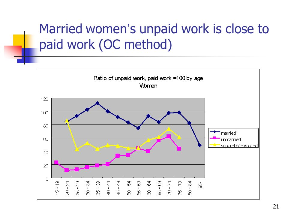 21 Married women s unpaid work is close to paid work (OC method)