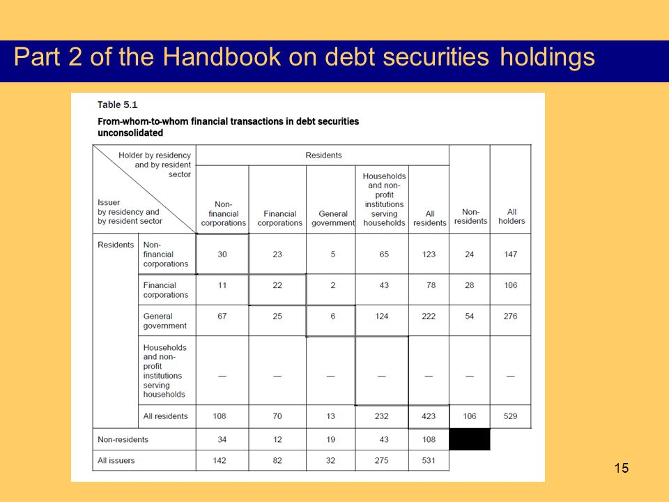 15 Content of the Part I of the HSS Part 2 of the Handbook on debt securities holdings