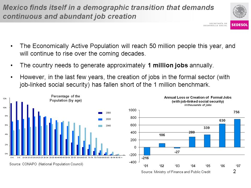 Título presentación Mexico finds itself in a demographic transition that demands continuous and abundant job creation The Economically Active Populati