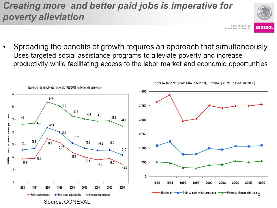 Título presentación Creating more and better paid jobs is imperative for poverty alleviation 5 Spreading the benefits of growth requires an approach t