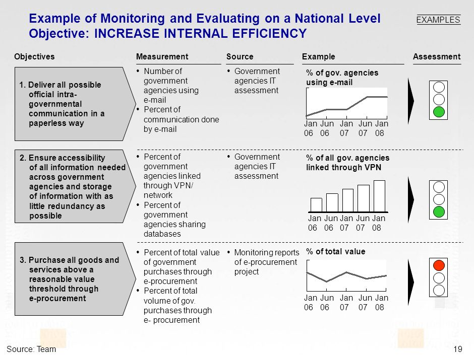 18 THREE LEVELS OF MEASUREING AND EVALUATING Ministry/Agency Level Applying Resolution 40 1.Implementation Rules for all government agencies to be measured 2.Measuring form to be submitted by all government agencies each six months stating the development of eGovernment adaptation National Level Action Plan Indicators: Balance Score Card Project: Objectives: 1.Detailing Action Plans Monitoring Indicators 2.Applying monitoring and reporting document 3.Collecting the summery of agencys measuring forms and applying it on National Level International Level Mapping KSA to WEF/INSEADs NRI and UNPANs Indexes: eMapping Project: Objectives: 1.