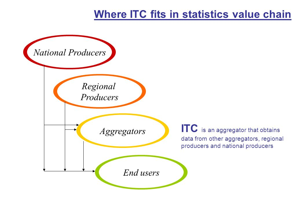 Where ITC fits in statistics value chain National Producers Regional Producers Aggregators End users ITC is an aggregator that obtains data from other aggregators, regional producers and national producers