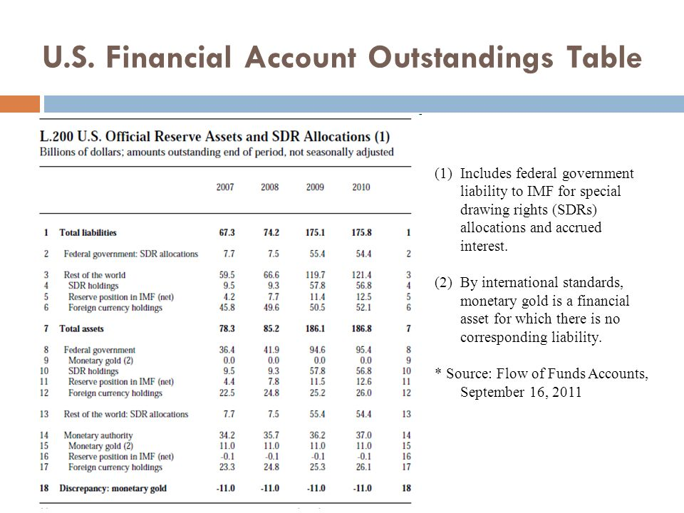 U.S. Financial Account Outstandings Table (1)Includes federal government liability to IMF for special drawing rights (SDRs) allocations and accrued in