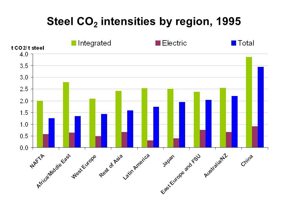 Steel CO 2 intensities by region, 1995