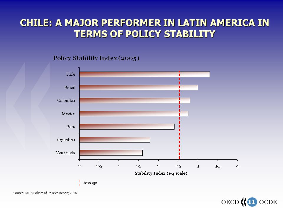 11 CHILE: A MAJOR PERFORMER IN LATIN AMERICA IN TERMS OF POLICY STABILITY Source: IADB Politics of Policies Report, 2006 Average