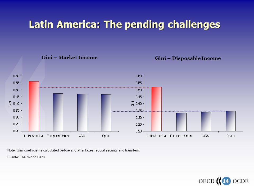 14 Latin America: The pending challenges Fuente: The World Bank Gini – Market Income Gini – Disposable Income Note: Gini coefficiente calculated befor