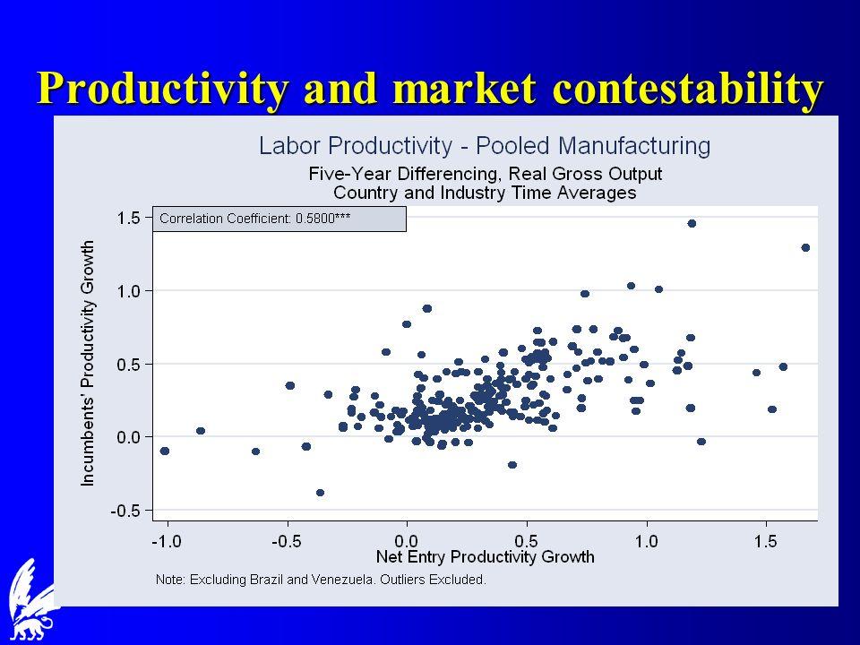 Productivity and market contestability