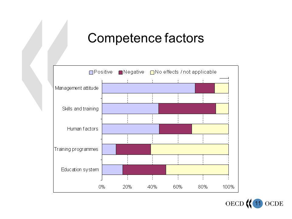 11 Competence factors