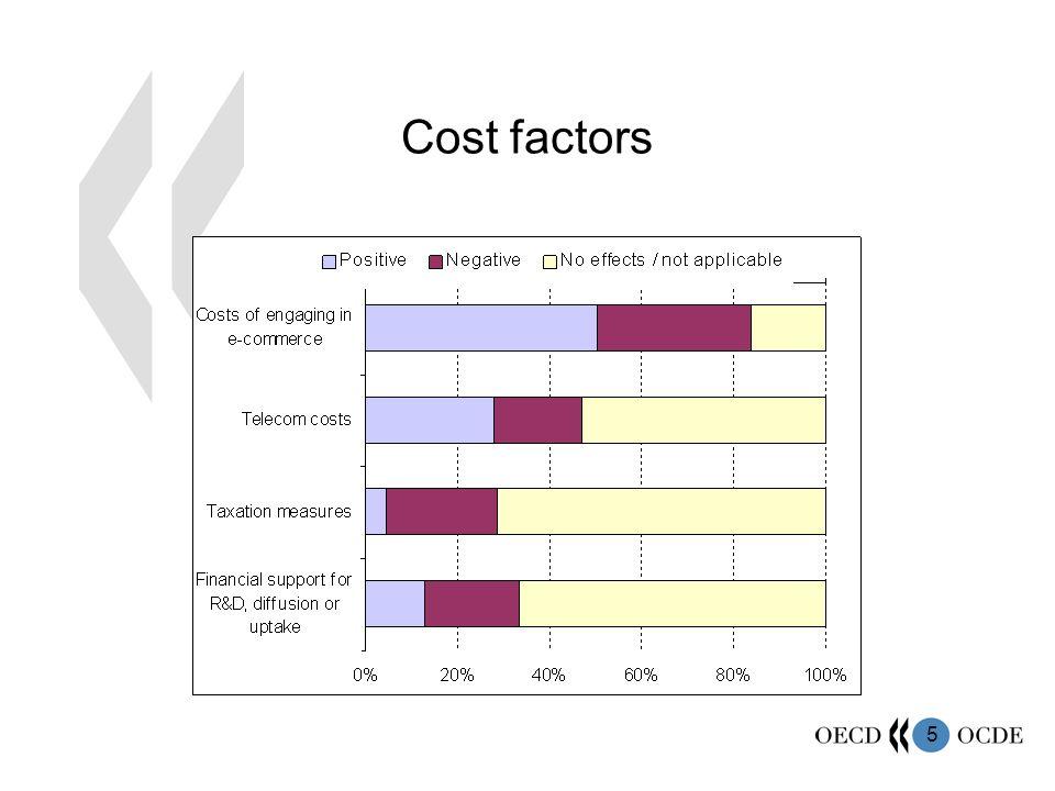 5 Cost factors