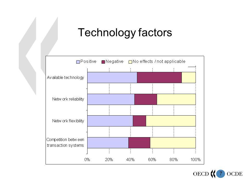 7 Technology factors