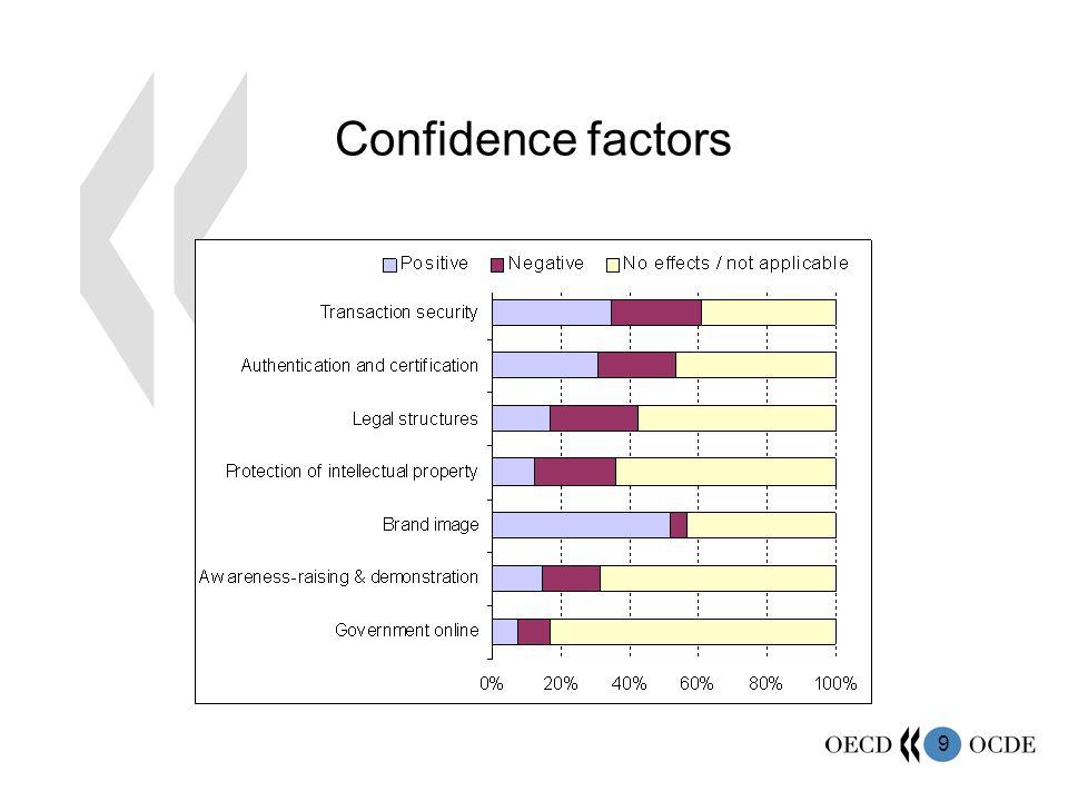 9 Confidence factors