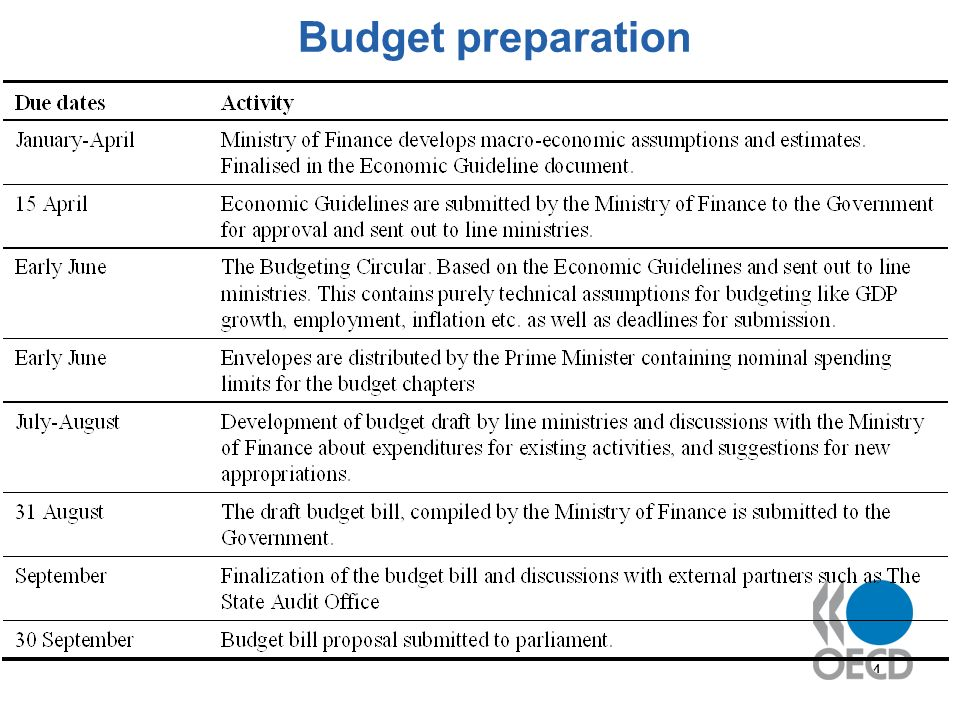 4 Budget preparation