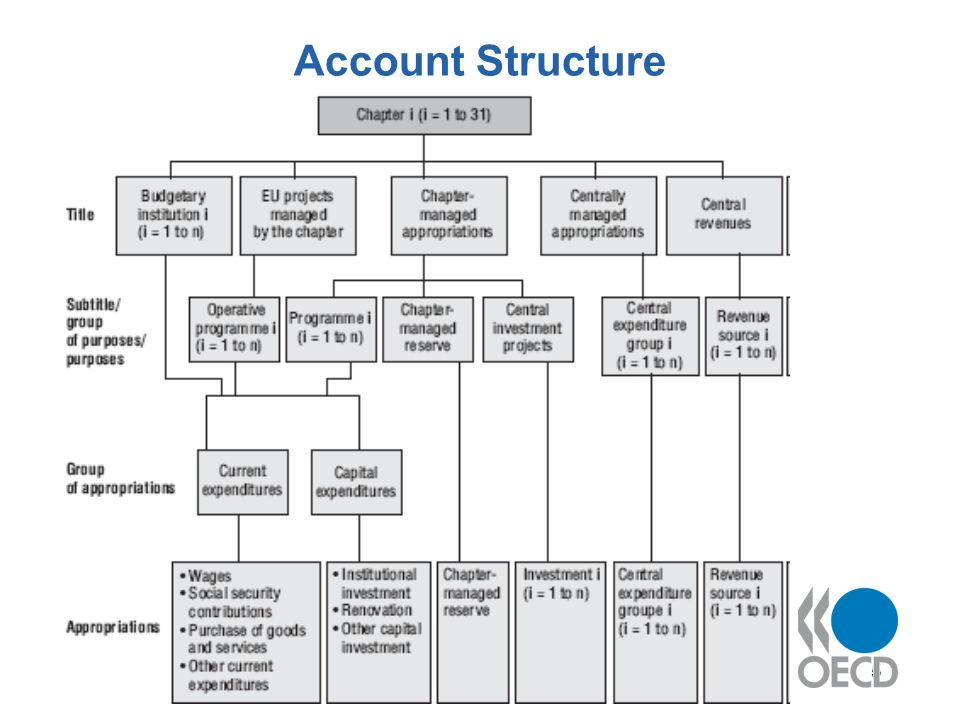 5 Account Structure