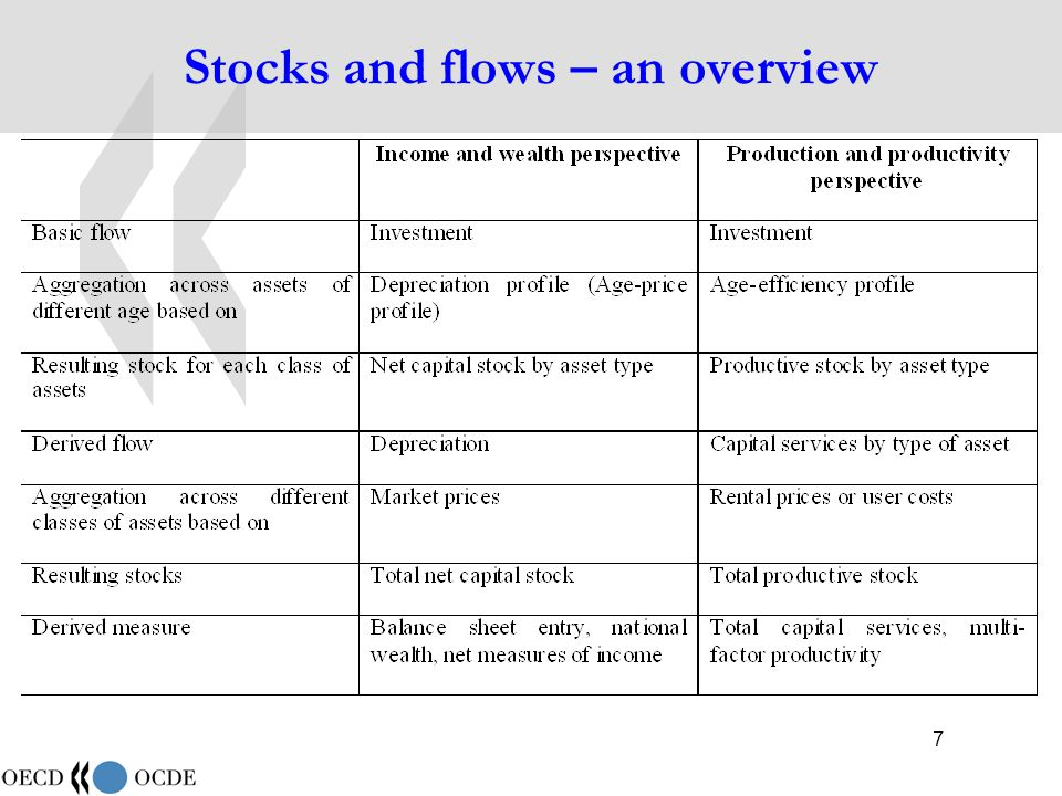 38 Computing depreciation (5) Net capital stock for period 17 at prices of period 16