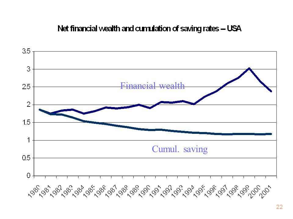 22 Cumul. saving Financial wealth