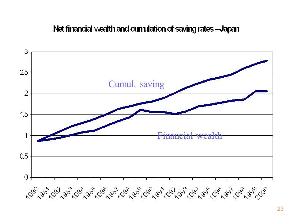 23 Financial wealth Cumul. saving