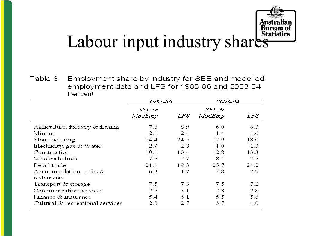 Labour input industry shares