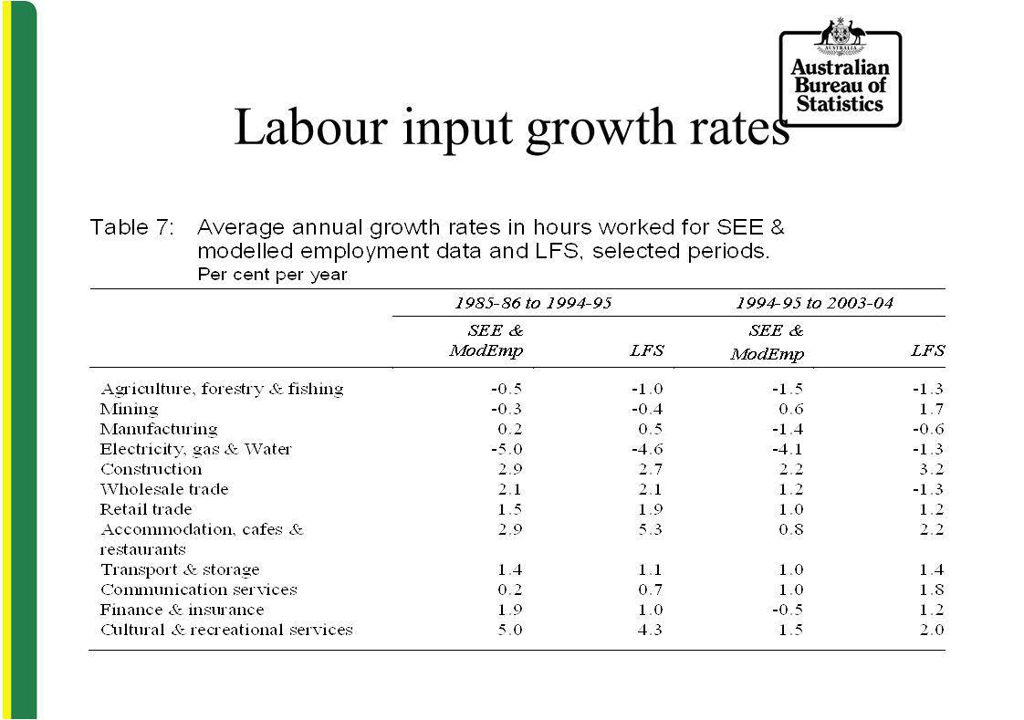 Labour input growth rates