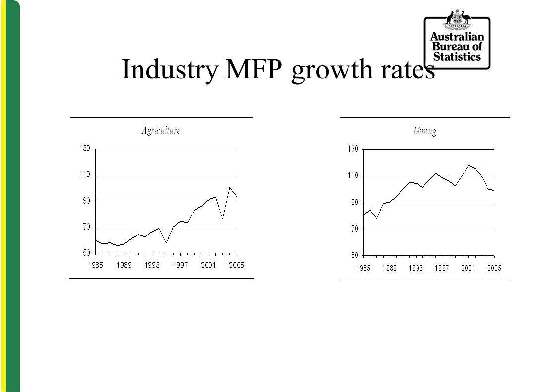 Industry MFP growth rates