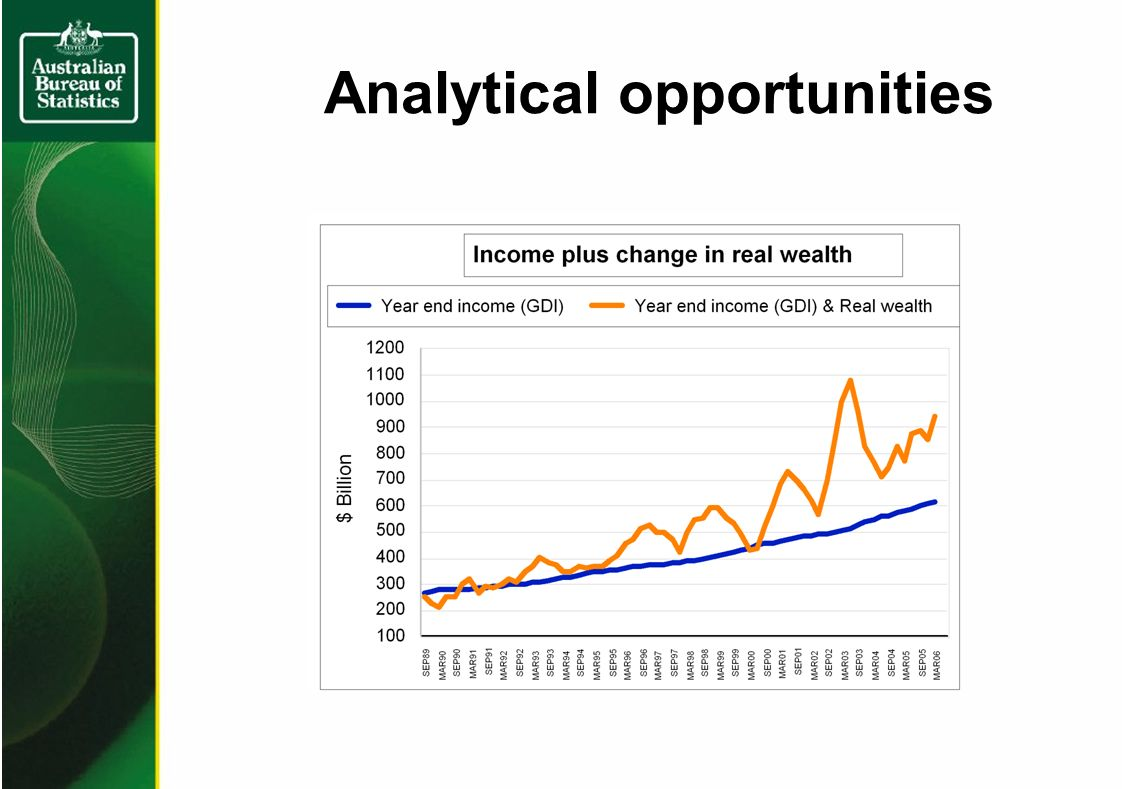 Analytical opportunities