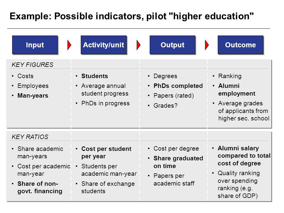 Example: Possible indicators, pilot