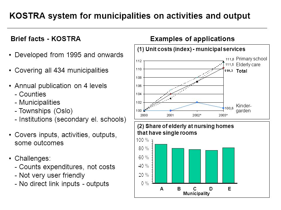Developed from 1995 and onwards Covering all 434 municipalities Annual publication on 4 levels - Counties - Municipalities - Townships (Oslo) - Institutions (secondary el.
