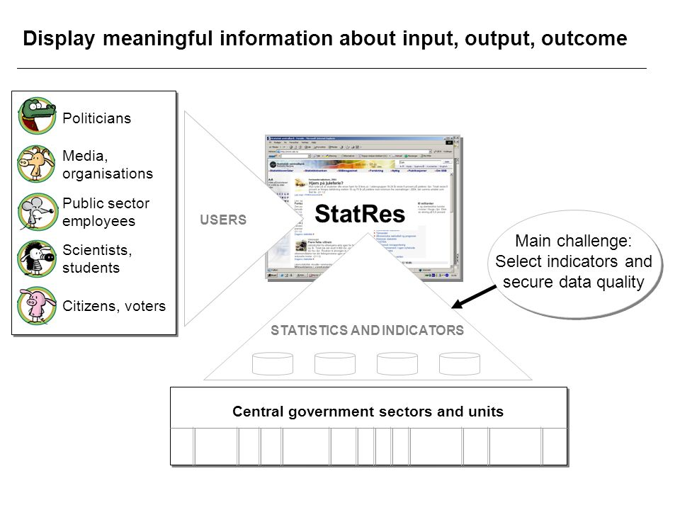 Central government sectors and units Central government sectors and units StatRes Citizens, voters Politicians Public sector employees Scientists, students Media, organisations USERS STATISTICS AND INDICATORS Display meaningful information about input, output, outcome Main challenge: Select indicators and secure data quality