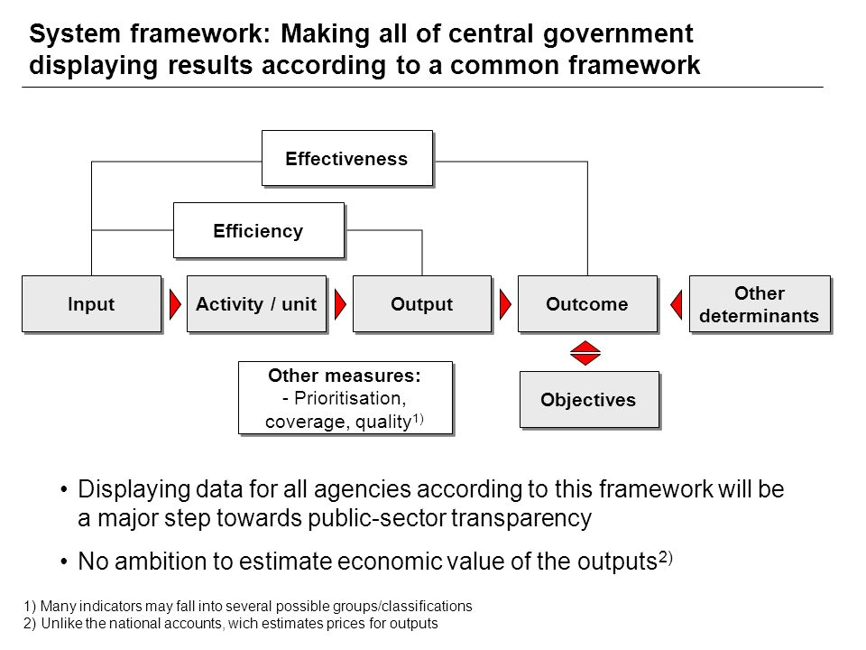 System framework: Making all of central government displaying results according to a common framework Input Activity / unit Output Outcome Other determinants Efficiency Effectiveness Other measures: - Prioritisation, coverage, quality 1) Displaying data for all agencies according to this framework will be a major step towards public-sector transparency No ambition to estimate economic value of the outputs 2) Objectives 1) Many indicators may fall into several possible groups/classifications 2) Unlike the national accounts, wich estimates prices for outputs