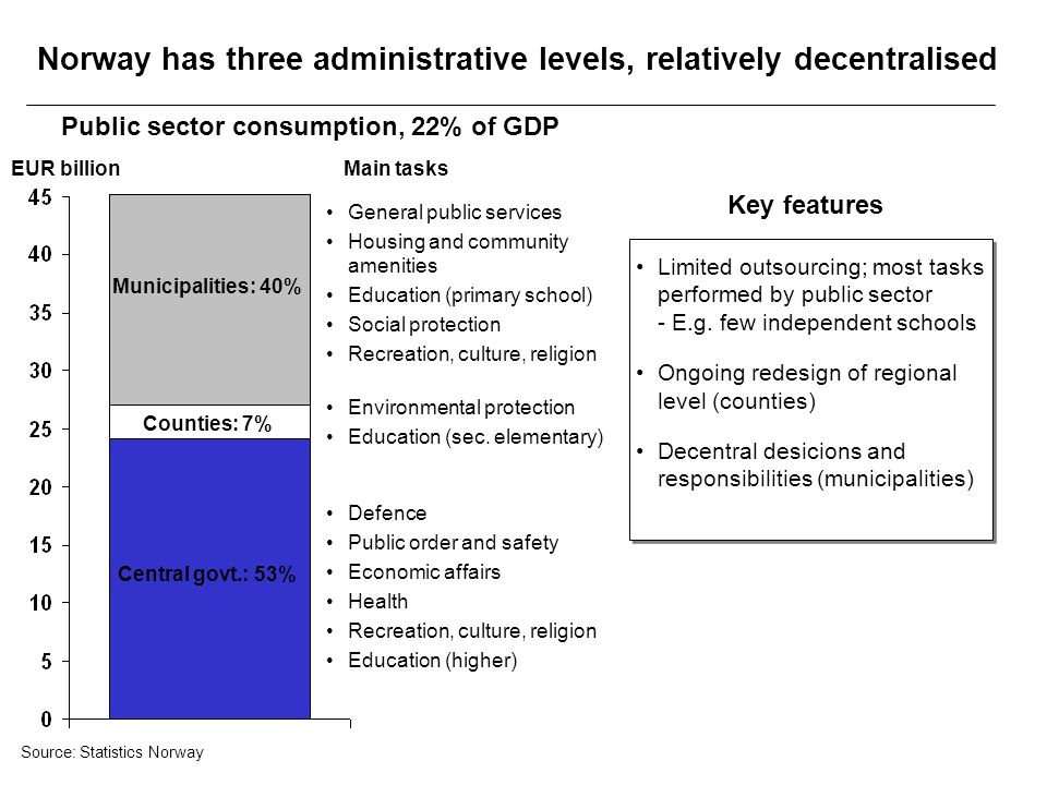 Norway has three administrative levels, relatively decentralised Limited outsourcing; most tasks performed by public sector - E.g. few independent sch
