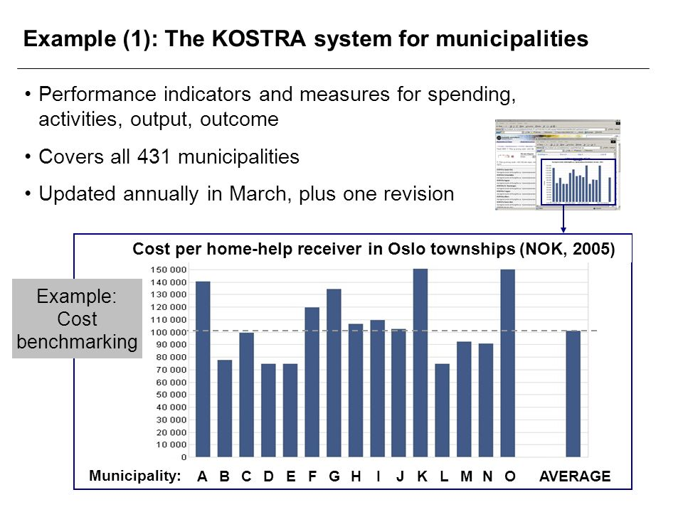 Example (1): The KOSTRA system for municipalities Municipality: ABCDEFGHIJKLMNOAVERAGE Example: Cost benchmarking Performance indicators and measures for spending, activities, output, outcome Covers all 431 municipalities Updated annually in March, plus one revision Cost per home-help receiver in Oslo townships (NOK, 2005)