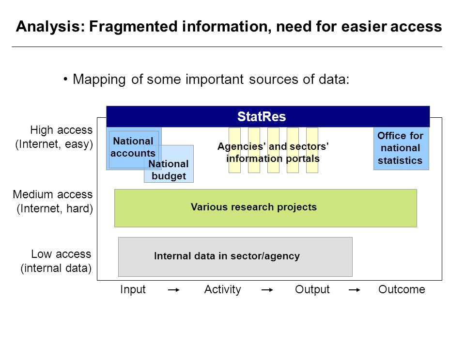Analysis: Fragmented information, need for easier access OutcomeInputActivityOutput Low access (internal data) High access (Internet, easy) Medium access (Internet, hard) Internal data in sector/agency National accounts Various research projects National budget Office for national statistics Agencies and sectors information portals StatRes Mapping of some important sources of data: