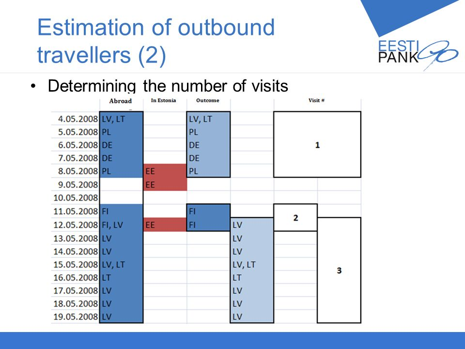 Autori nimiPresentatsiooni teema 22 Estimation of outbound travellers (2) Determining the number of visits