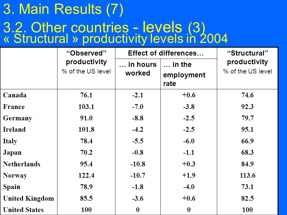 13 « Structural » productivity levels in 2004 Observed productivity % of the US level Effect of differences…Structural productivity % of the US level