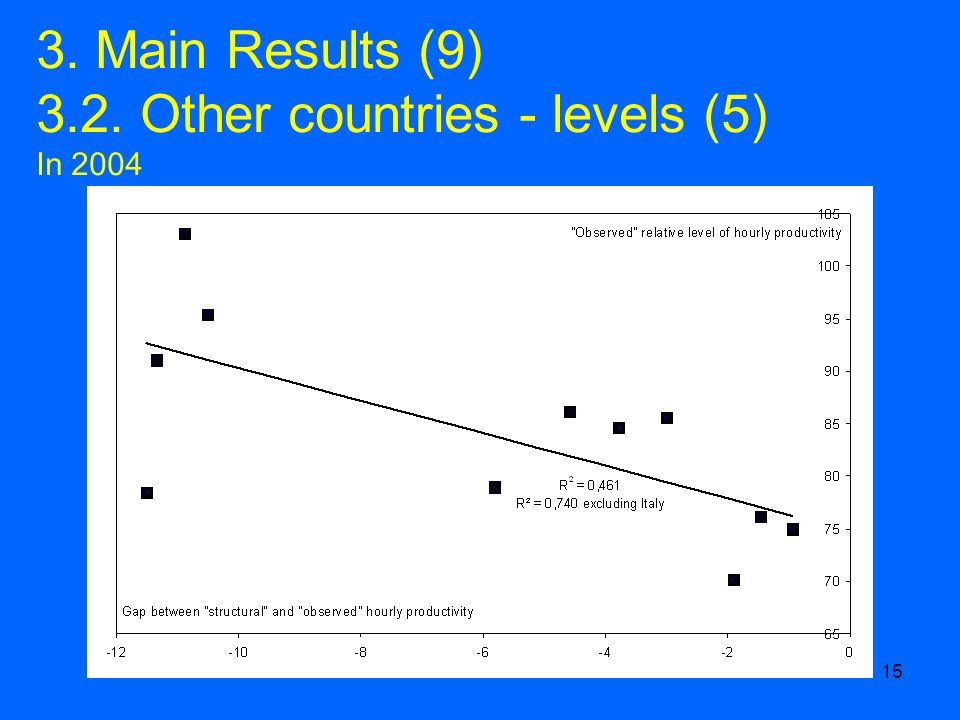 15 3. Main Results (9) 3.2. Other countries - levels (5) In 2004