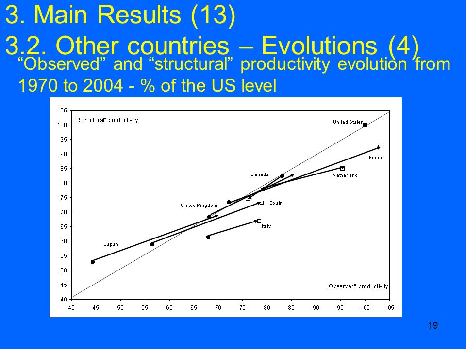19 Observed and structural productivity evolution from 1970 to 2004 - % of the US level 3. Main Results (13) 3.2. Other countries – Evolutions (4)