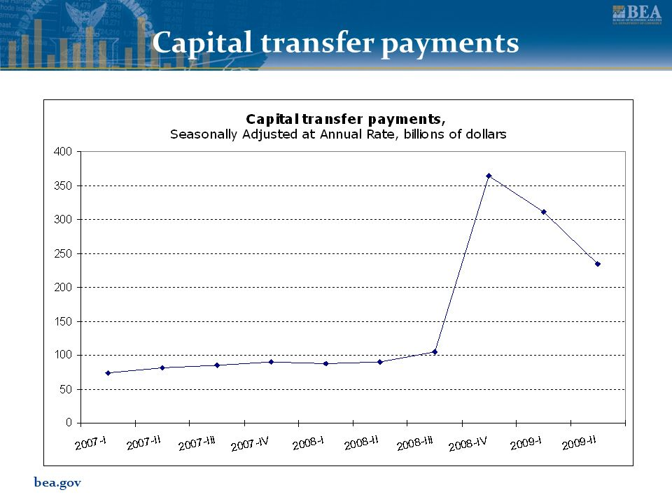 bea.gov Capital transfer payments