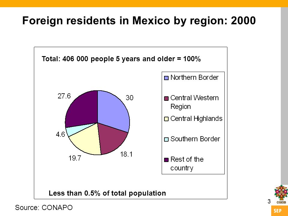 3 Foreign residents in Mexico by region: 2000 Source: CONAPO Total: people 5 years and older = 100% Less than 0.5% of total population