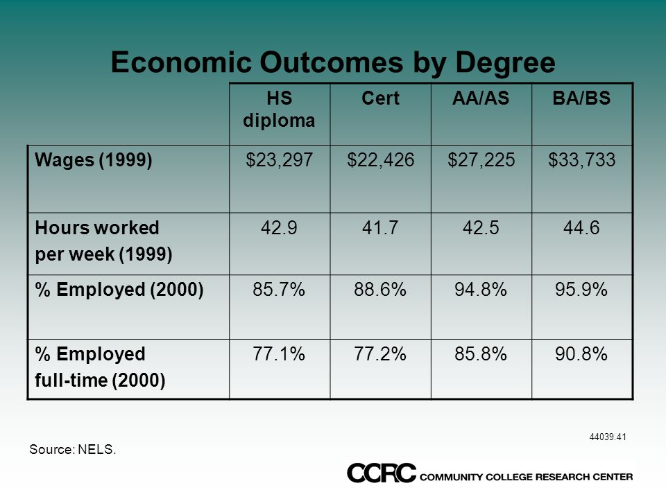 Economic Value of CC Education Benefits of an Associate Degree (compared to a HS degree) Men earn 15 to 30 percent more Women earn up to 50 percent more Certificates Positive for women Uncertain for men Earnings benefit of an associate degree is at least half of the benefit of a BA