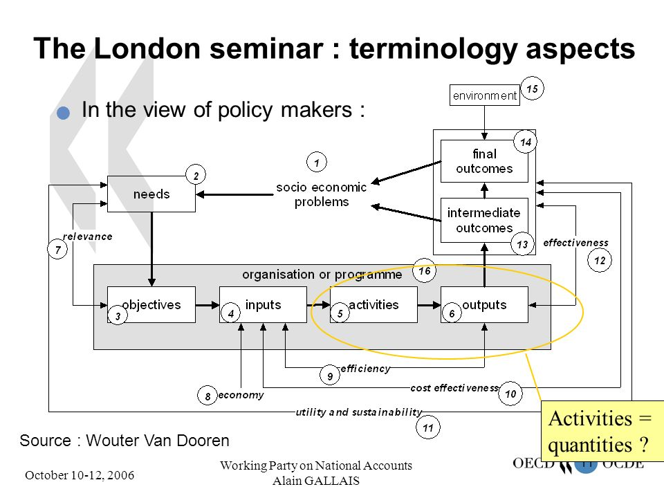 11 October 10-12, 2006 Working Party on National Accounts Alain GALLAIS The London seminar : terminology aspects In the view of policy makers : Source : Wouter Van Dooren Activities = quantities ?