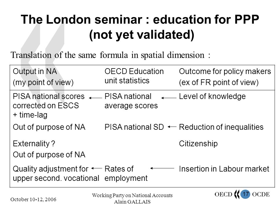 17 October 10-12, 2006 Working Party on National Accounts Alain GALLAIS The London seminar : education for PPP (not yet validated) Output in NA (my point of view) OECD Education unit statistics Outcome for policy makers (ex of FR point of view) PISA national scores corrected on ESCS + time-lag PISA national average scores Level of knowledge Out of purpose of NAPISA national SDReduction of inequalities Externality .