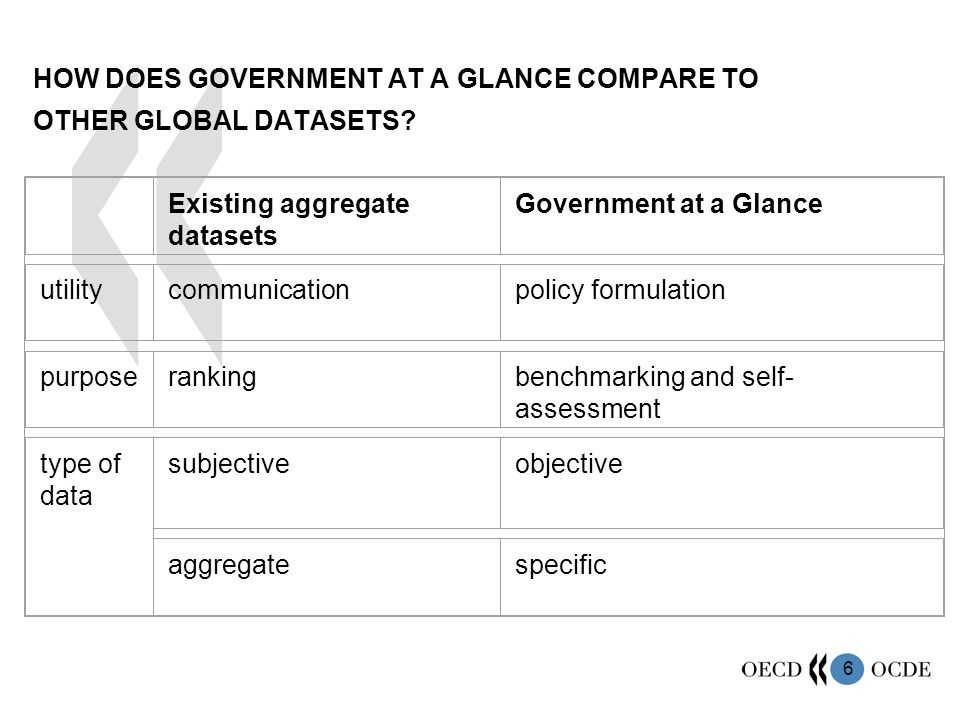 6 HOW DOES GOVERNMENT AT A GLANCE COMPARE TO OTHER GLOBAL DATASETS.