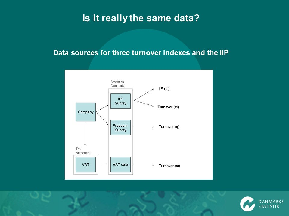 Data sources for three turnover indexes and the IIP Is it really the same data