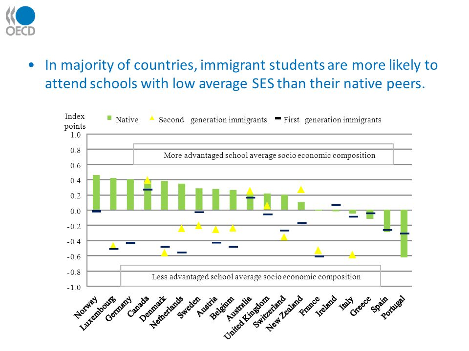 In majority of countries, immigrant students are more likely to attend schools with low average SES than their native peers.