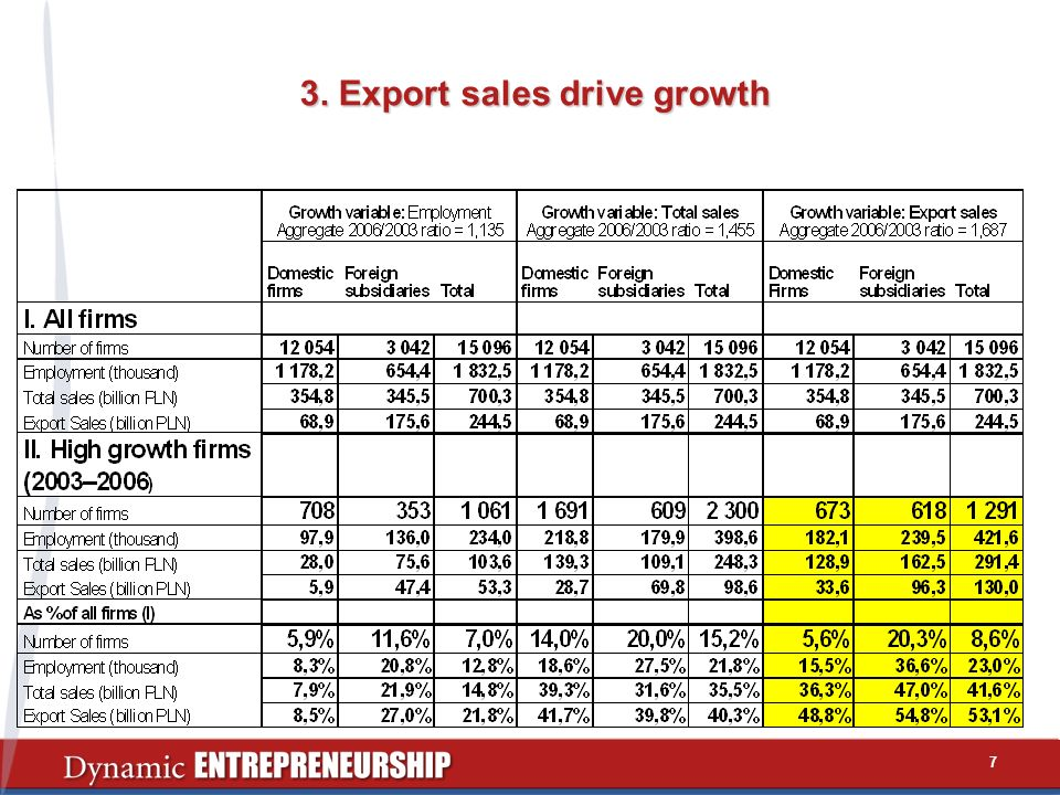3. Export sales drive growth 7