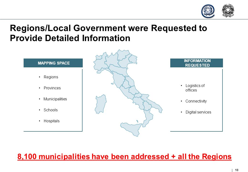 18 Regions/Local Government were Requested to Provide Detailed Information MAPPING SPACE Regions Provinces Municipalities Schools Hospitals INFORMATIO