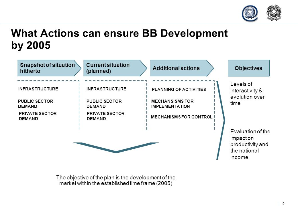 9 What Actions can ensure BB Development by 2005 The objective of the plan is the development of the market within the established time frame (2005) S