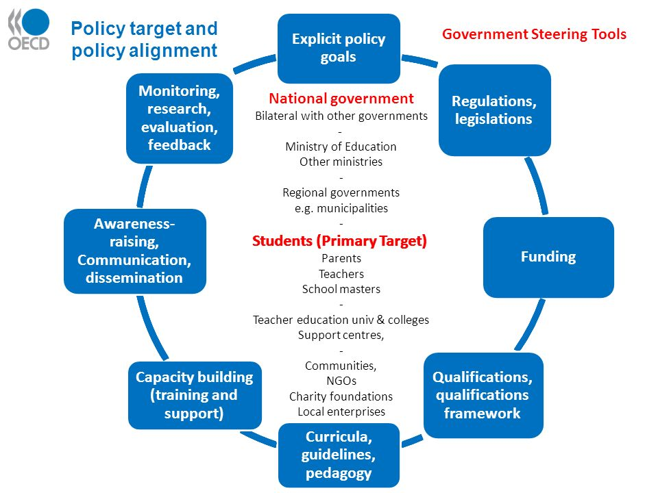 Students (Primary Target) National government Bilateral with other governments - Ministry of Education Other ministries - Regional governments e.g.