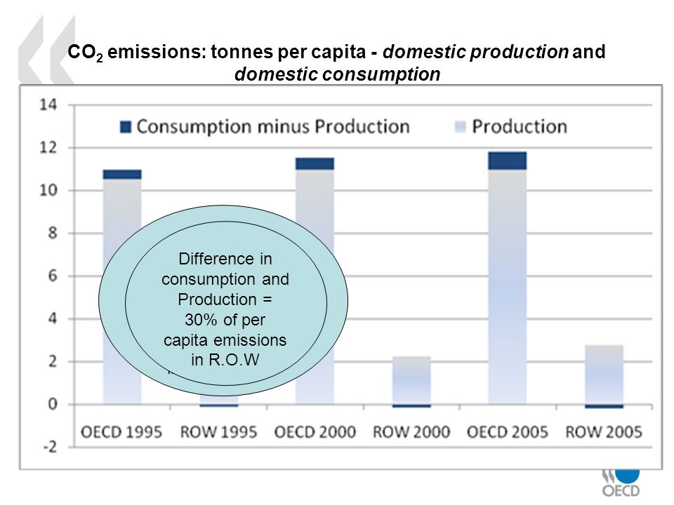 CO 2 emissions: tonnes per capita - domestic production and domestic consumption No change in per capita emissions in production between 2000 and 2005 but 2% increase in emissions embodied in consumption Difference in consumption and Production = 30% of per capita emissions in R.O.W
