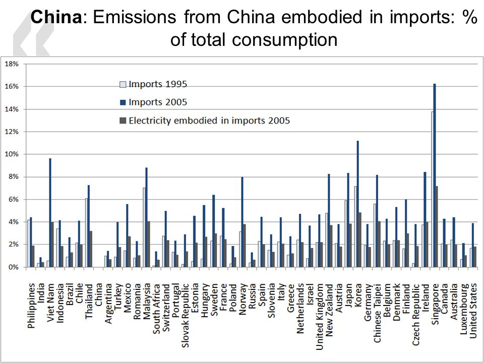 China: Emissions from China embodied in imports: % of total consumption